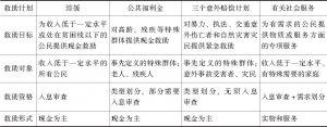表5-2 香港贫困救助的基本构成