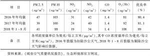表1 2016~2018年西宁市空气优良率及六项污染物年均值统计
