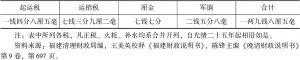 表4 官征茶税名目