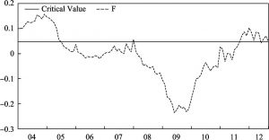 Figure 1 Financial Vulnerability Chart