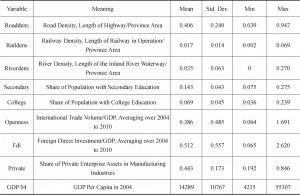 Table 1 Descriptive Statistics-Continued