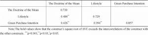 Table 4 Discriminant Validity Coefficients