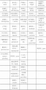 表1-1 简约的同义词(部分)