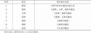 表1-2 1949年前张保村姓氏关系