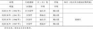 表1-5 传统时期张保村的建制变迁