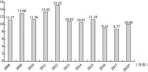 图1 2008~2018年全国新增探明石油地质储量统计直方图