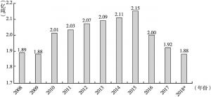 图2 2008~2018年全国石油产量统计直方图