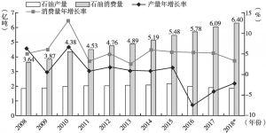 图3 2008~2018年中国石油产量和消费量及年增速对比