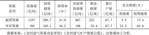 表1 中国石油资源勘探开发程度统计表