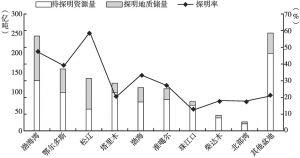 图4 中国主要含油气盆地石油资源勘探程度统计直方图