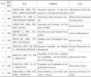 附表1 R&D投入议题的高引文献(WOS数据库)