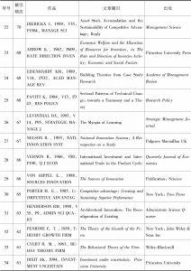 附表1 R&D投入议题的高引文献(WOS数据库)-续表2