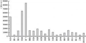 图5-10 20个城市的公路客运量
