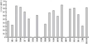 图5-12 20个城市人均高速公路里程