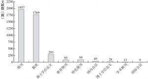 """图2-1 """"产业-就业""""文献数据库来源分布"""