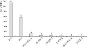 """图2-3 """"产业转移-就业""""文献数据库来源分布"""