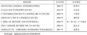 表2 长三角部分地区对接上海世博会行动计划