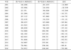 附表2 2001~2016年中国农产品进出口状况