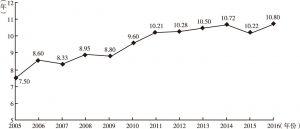 图11-2 平均蛰居时间的变迁