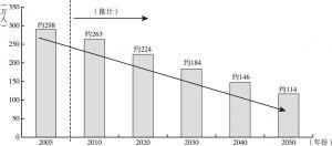 图3-14 过疏化区域的人口变化