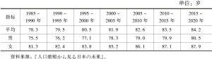 表6-1 日本人口平均寿命变化(1985~2020年)