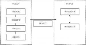 图1-1 研究框架示意