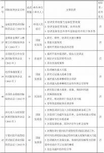 表1-1 部际联席会议制度主要内容统计-续表6
