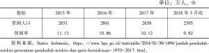 表3 2015年至2018年3月底印度尼西亚全国贫困人口及贫困率