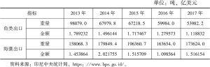 表1 2013~2017年印尼海洋渔业部分产品出口情况统计
