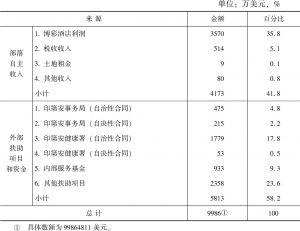 表4-4 2013年S部落预算收入