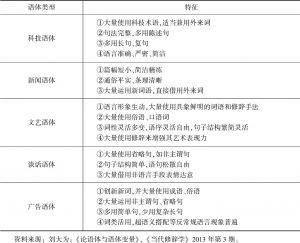 表1 典型语体类型及特征