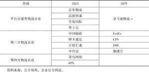 表7 跨境电商进口物流平台分类