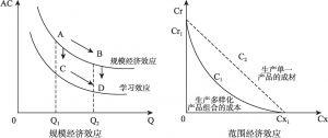 图4-4 规模经济与范围经济