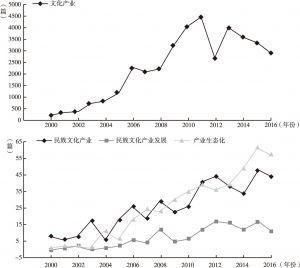 图1-1 CNKI数据库中2000~2016年相关研究文献数量