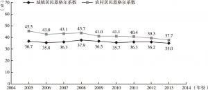 图3-2 城乡居民恩格尔系数变化趋势