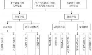 图3-1 文献综述结构