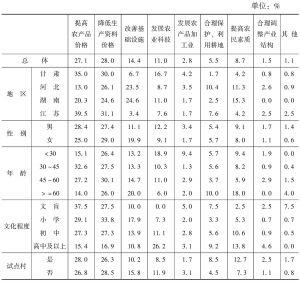 表4-4 农民认为发展生产的最重要途径