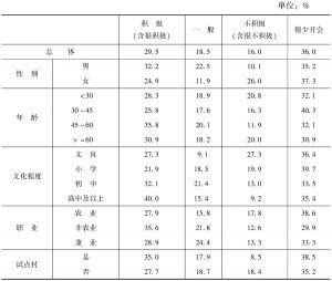 表8-5 农民参与村级会议的程度