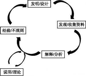 图5-1 建构主义范式研究循环设计模式