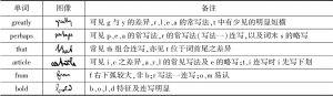 表2 编译局藏马克思致科勒特信连写解读例词