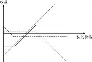 图5-8 双向套期保值策略