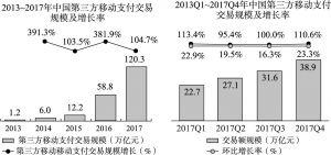 图6-1 中国第三方移动支付交易规模及增长率