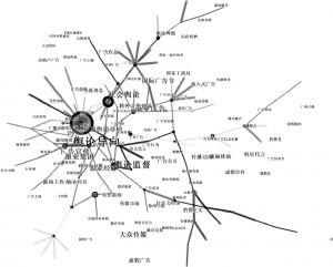 图2 1997—2010年广告舆论知识图谱