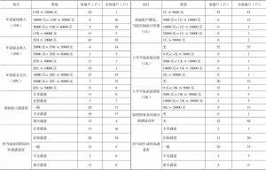 表2-16 东胜村调研贫困户与非贫困户生活状况
