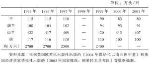 表4-11 1995~2001年刚果家畜家禽存栏数