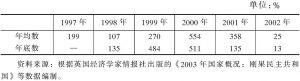 表4-38 1997~2002年刚果消费品价格变化情况