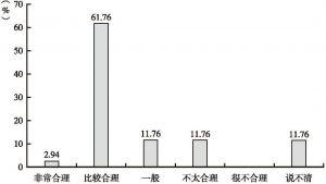 图3-28 长乐村受访贫困户对本村贫困户选择的评价状况