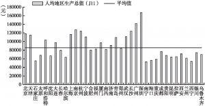 图2 36个重点城市人均地区生产总值