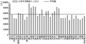 图3 36个重点城市城镇居民人均可支配收入