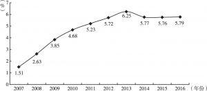 图2 2007~2016年我国工业机器人国际市场占有率